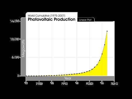 [Image: cumulative-photovoltaic-production-1975-...=450&h=338]
