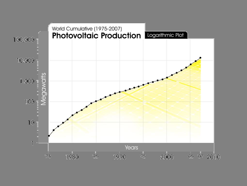 solar power penetration 2010