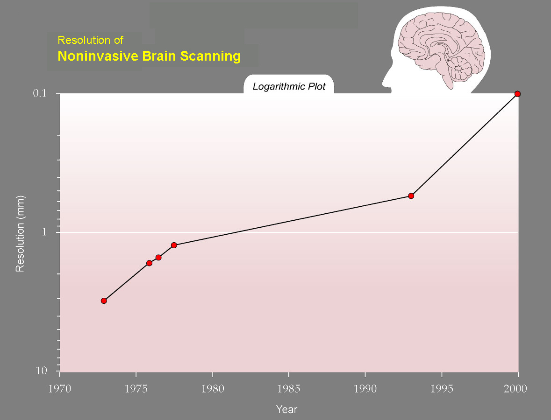 karbon dating ved hjelp av eksponentiell forfall